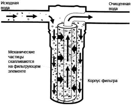 Фильтры для воды  схема